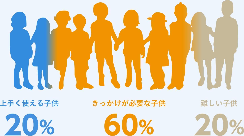 上手く使える子供 20%。きっかけが必要な子供 60%。難しい子供 20%。